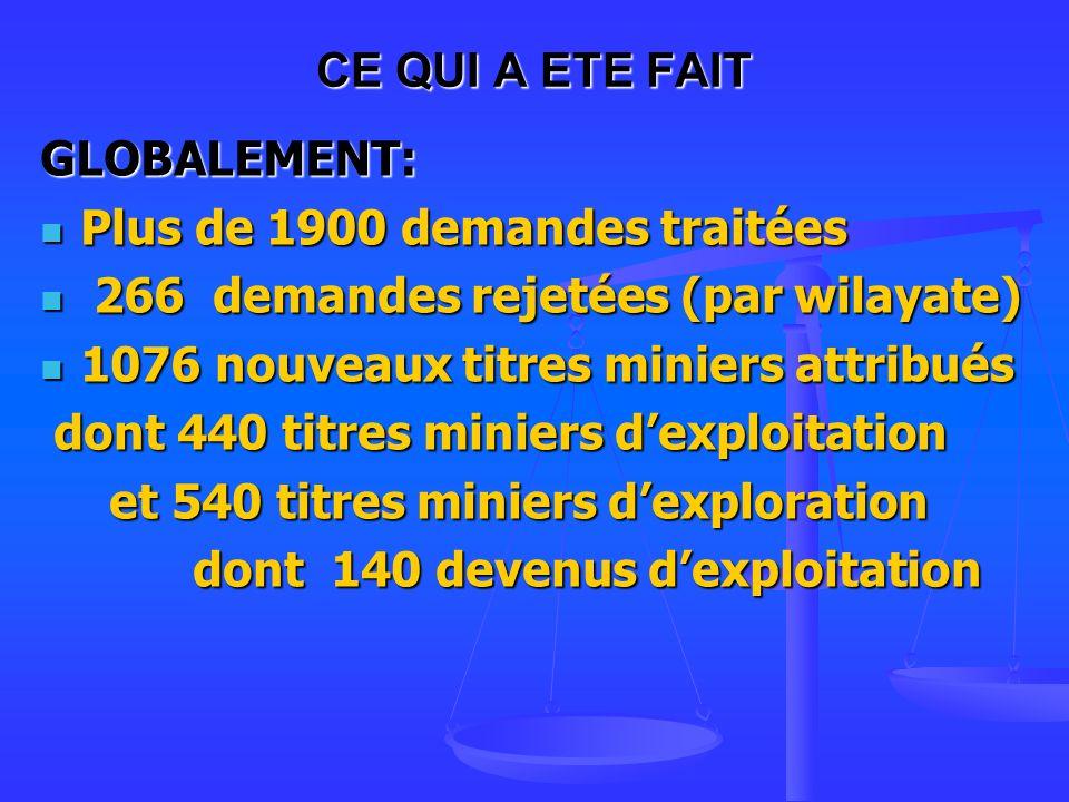 CE QUI A ETE FAIT GLOBALEMENT: Plus de 1900 demandes traitées. 266 demandes rejetées (par wilayate)