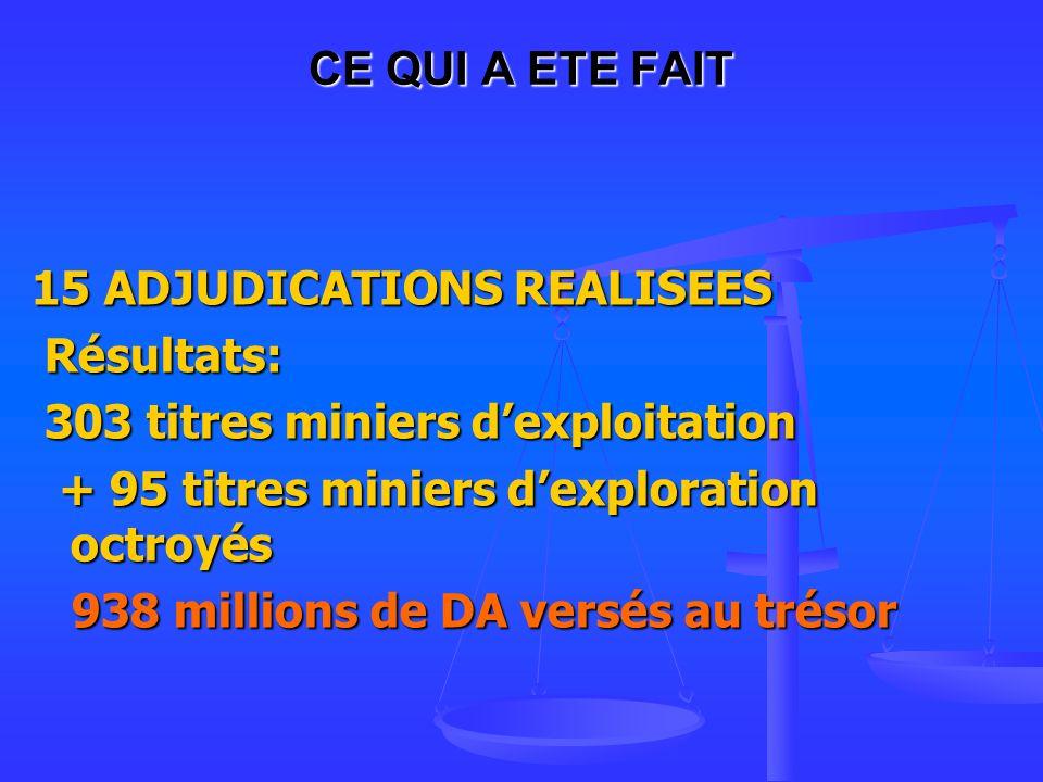 CE QUI A ETE FAIT 15 ADJUDICATIONS REALISEES. Résultats: 303 titres miniers d'exploitation. + 95 titres miniers d'exploration octroyés.