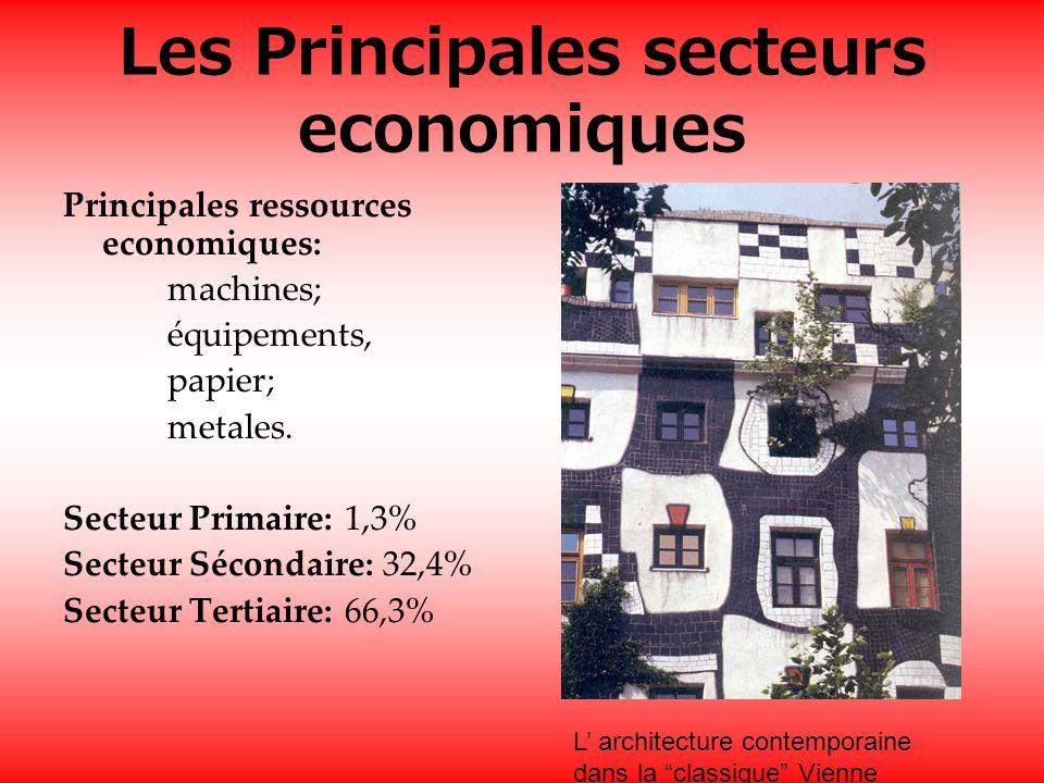 Les Principales secteurs economiques