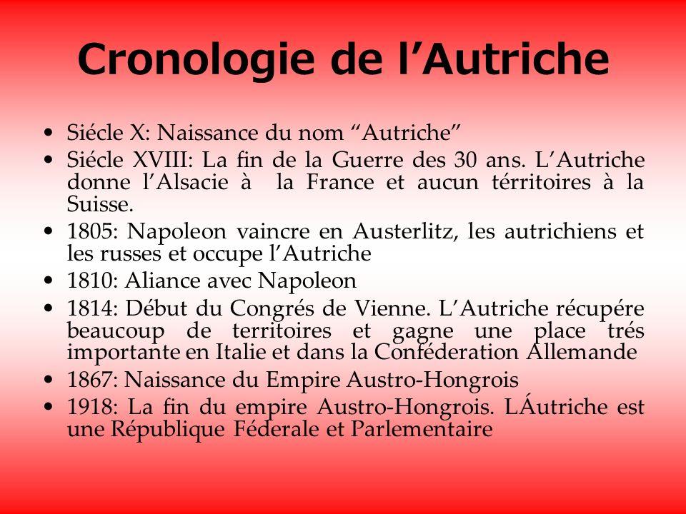 Cronologie de l'Autriche