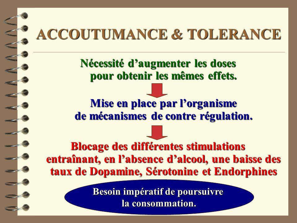 ACCOUTUMANCE & TOLERANCE