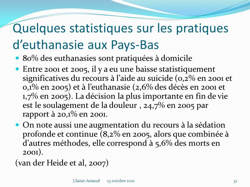 Quelques statistiques sur les pratiques d'euthanasie aux Pays-Bas