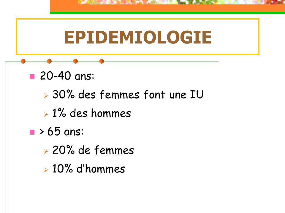 EPIDEMIOLOGIE 20-40 ans: 30% des femmes font une IU 1% des hommes