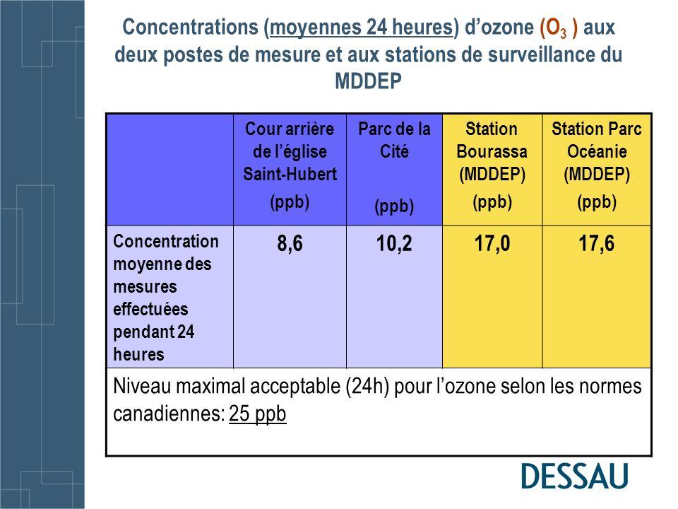 Concentrations (moyennes 24 heures) d'ozone (O3 ) aux deux postes de mesure et aux stations de surveillance du MDDEP