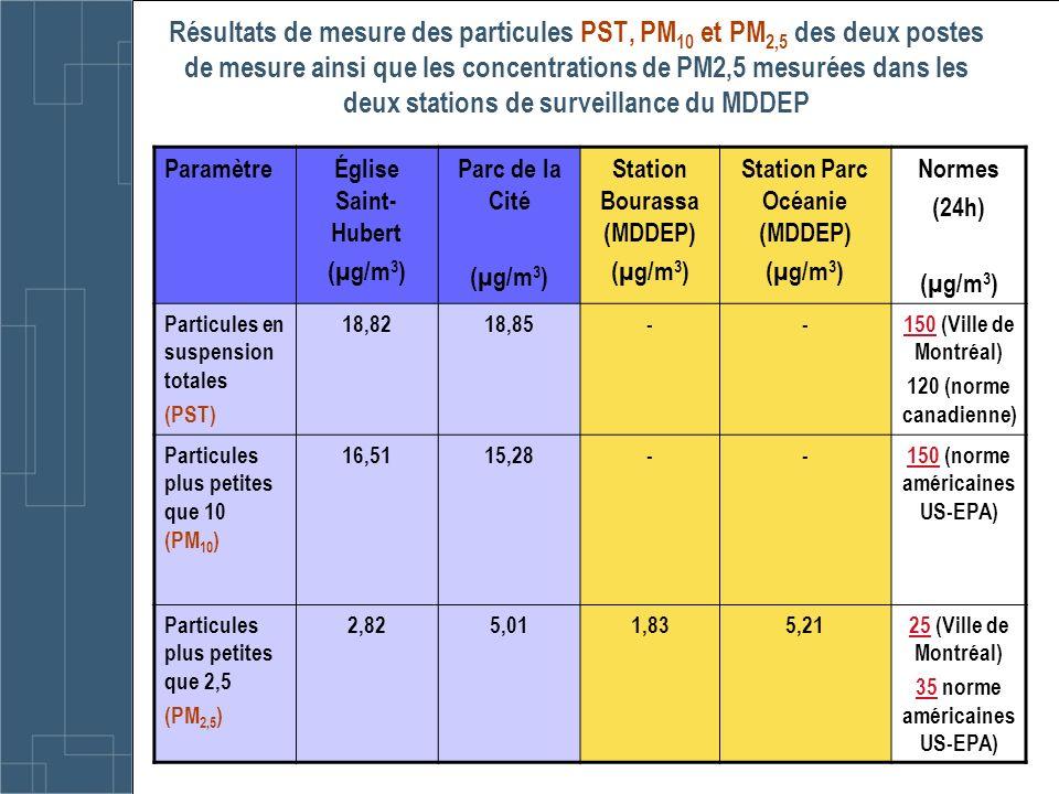 Résultats de mesure des particules PST, PM10 et PM2,5 des deux postes de mesure ainsi que les concentrations de PM2,5 mesurées dans les deux stations de surveillance du MDDEP