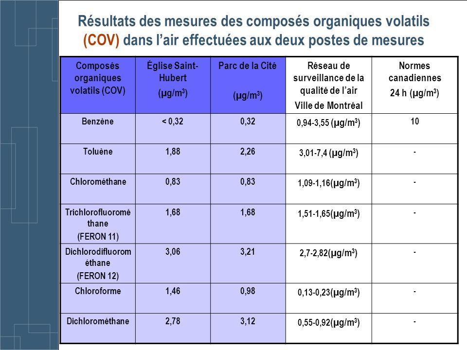 Résultats des mesures des composés organiques volatils (COV) dans l'air effectuées aux deux postes de mesures