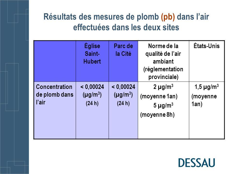 Norme de la qualité de l'air ambiant (réglementation provinciale)