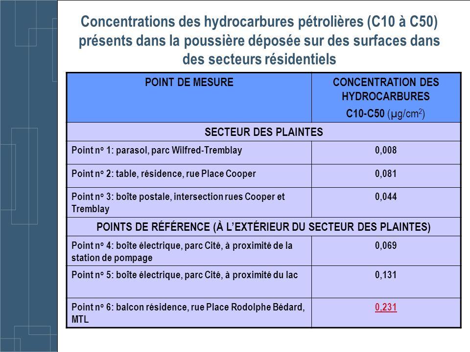 Concentrations des hydrocarbures pétrolières (C10 à C50) présents dans la poussière déposée sur des surfaces dans des secteurs résidentiels