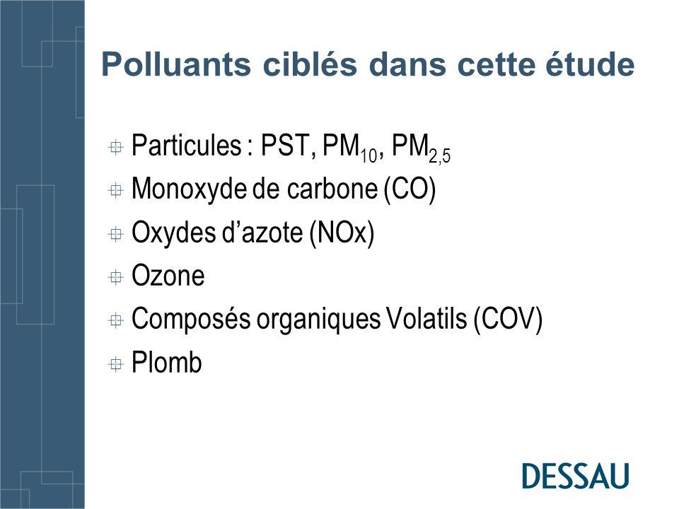 Polluants ciblés dans cette étude