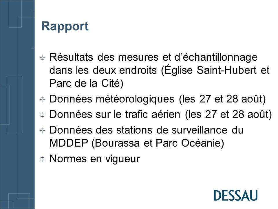 Rapport Résultats des mesures et d'échantillonnage dans les deux endroits (Église Saint-Hubert et Parc de la Cité)