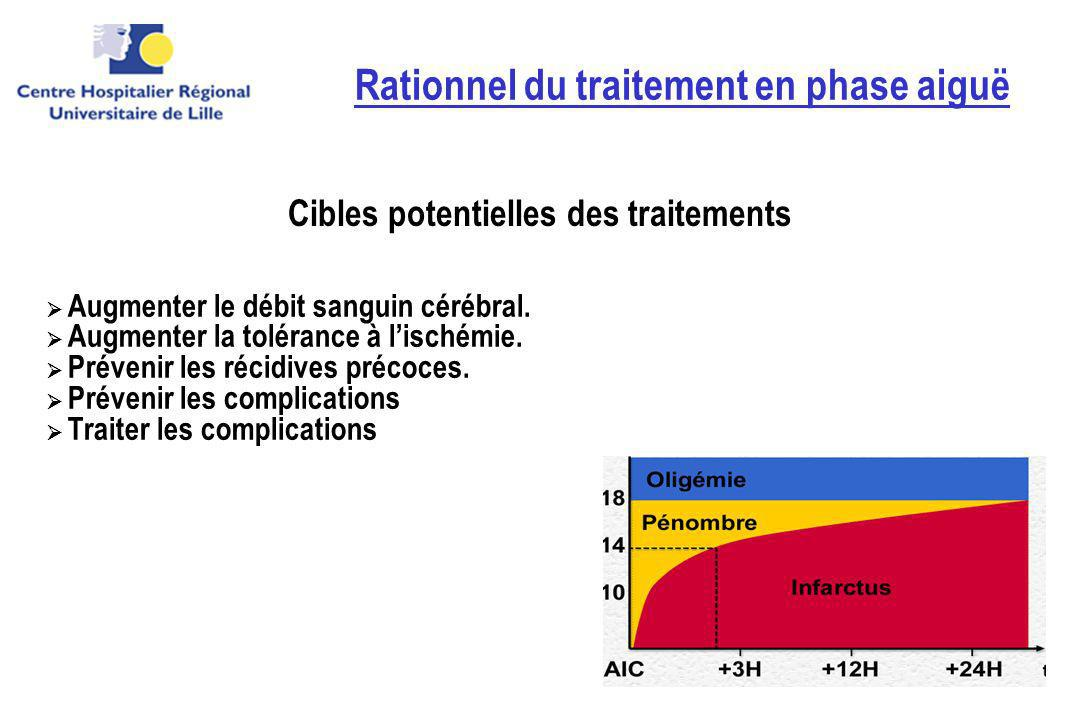 Rationnel du traitement en phase aiguë
