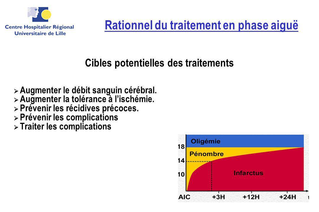 Rationnel du traitement en phase aiguë