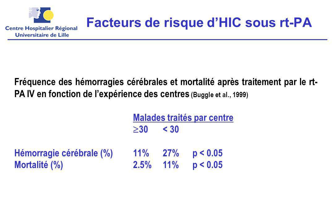 Facteurs de risque d'HIC sous rt-PA