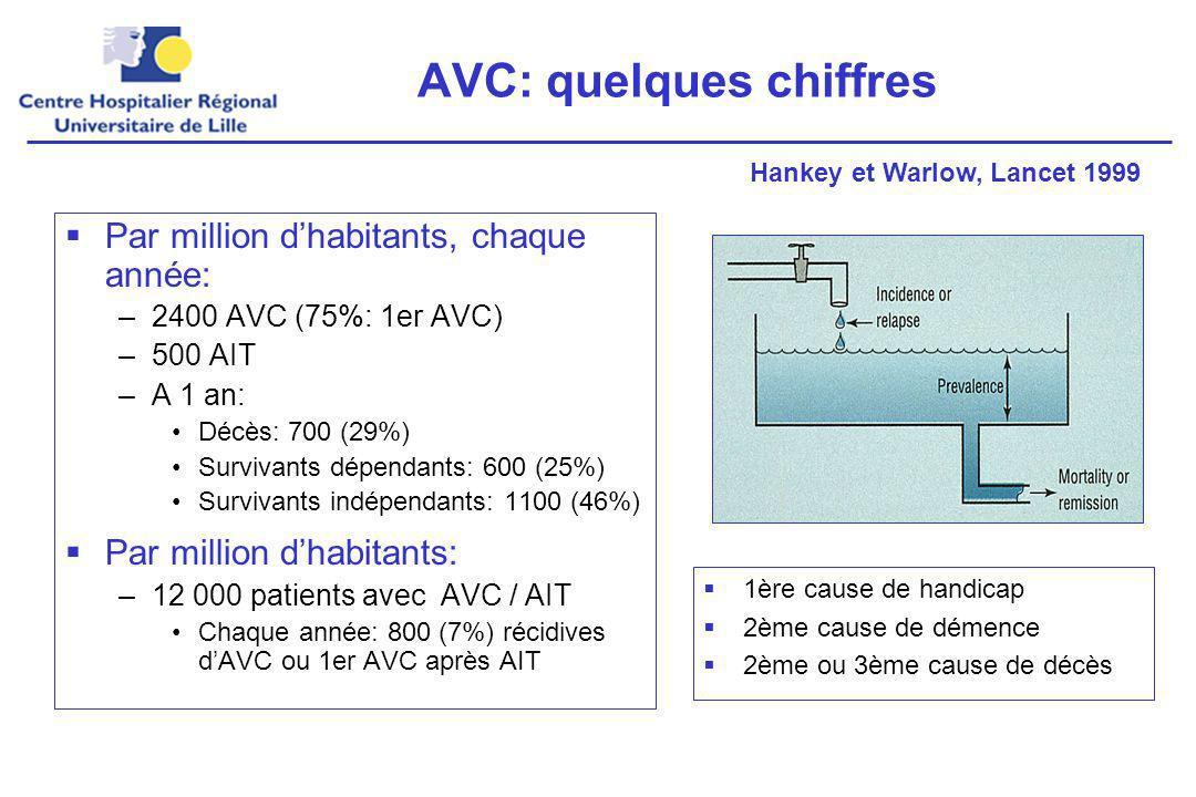 AVC: quelques chiffres