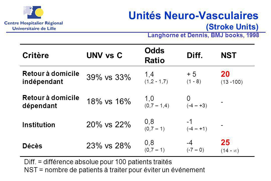 Unités Neuro-Vasculaires (Stroke Units)