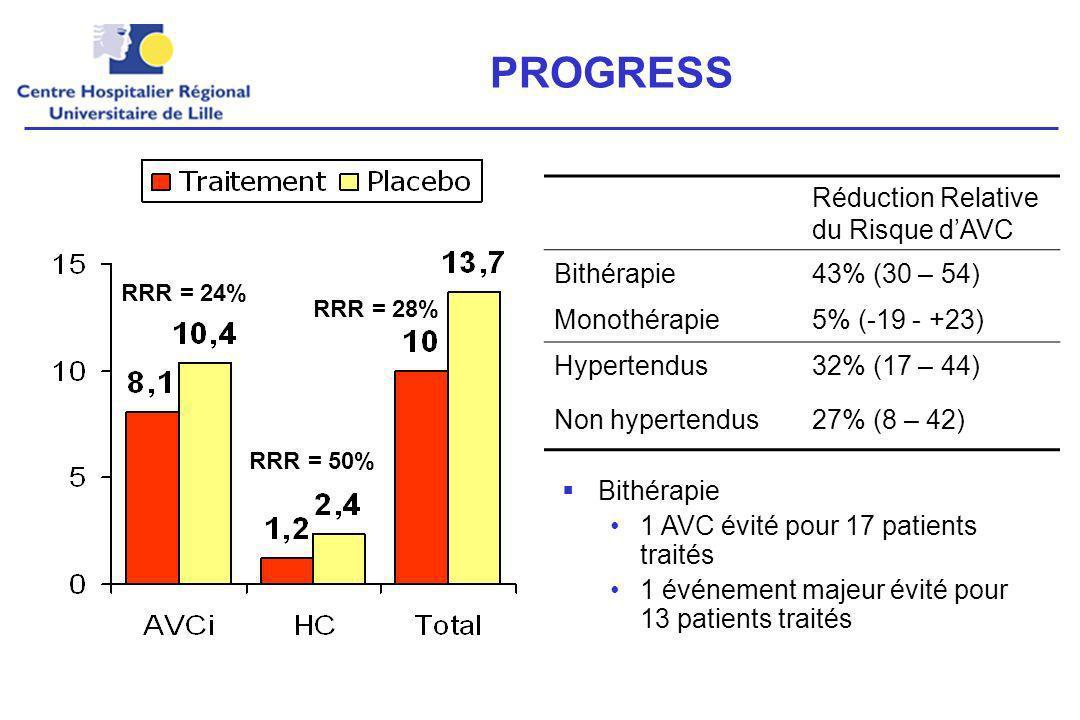 PROGRESS Réduction Relative du Risque d'AVC Bithérapie 43% (30 – 54)