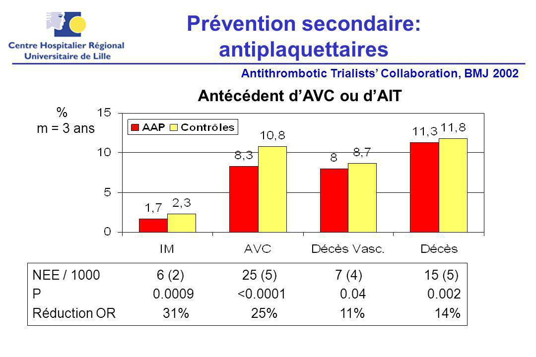 Prévention secondaire: antiplaquettaires
