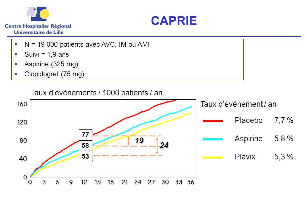 CAPRIE 19 24 Taux d'événements / 1000 patients / an