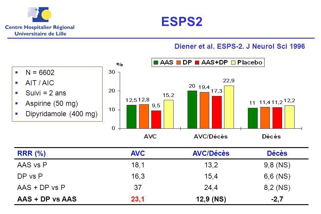 ESPS2 Diener et al. ESPS-2. J Neurol Sci 1996 N = 6602 AIT / AIC