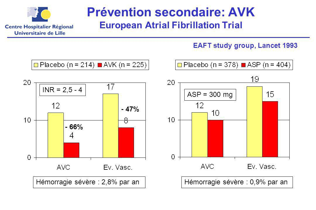 Prévention secondaire: AVK European Atrial Fibrillation Trial