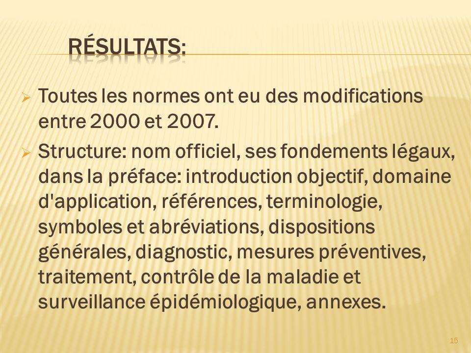 Résultats: Toutes les normes ont eu des modifications entre 2000 et 2007.