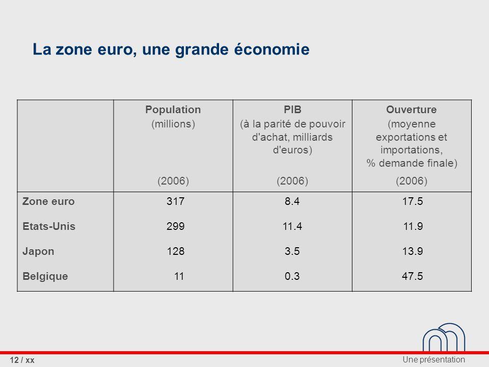 La zone euro, une grande économie