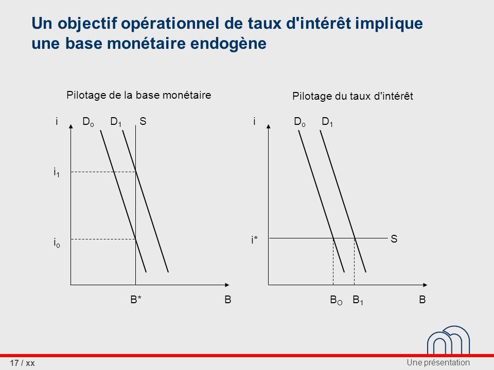 Un objectif opérationnel de taux d intérêt implique une base monétaire endogène