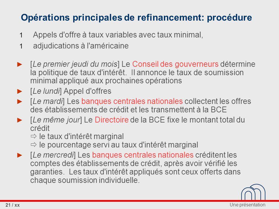 Opérations principales de refinancement: procédure