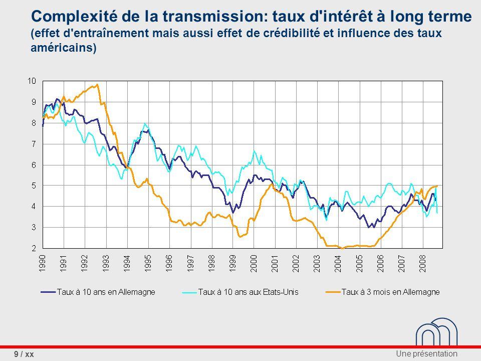 Complexité de la transmission: taux d intérêt à long terme (effet d entraînement mais aussi effet de crédibilité et influence des taux américains)