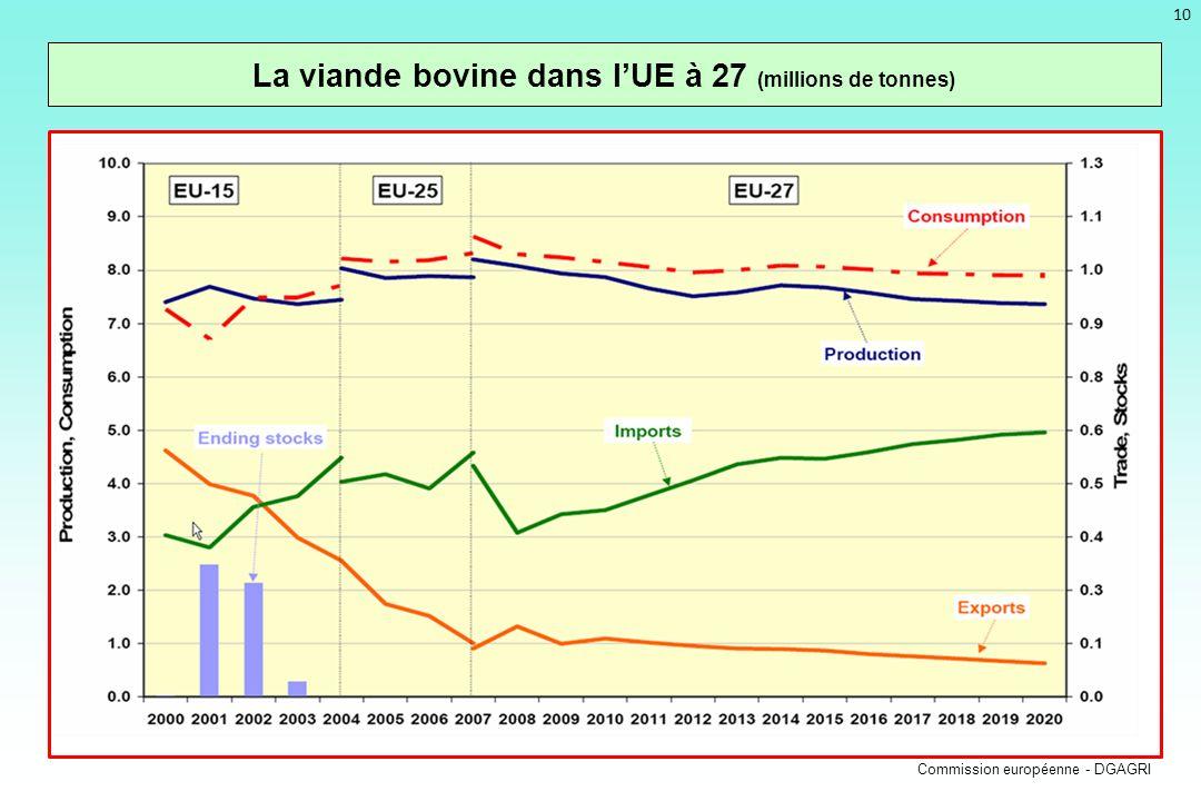 La viande bovine dans l'UE à 27 (millions de tonnes)