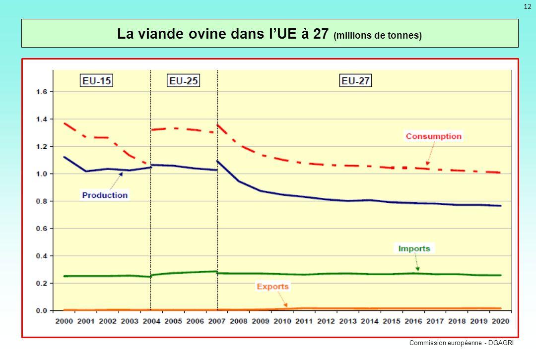 La viande ovine dans l'UE à 27 (millions de tonnes)