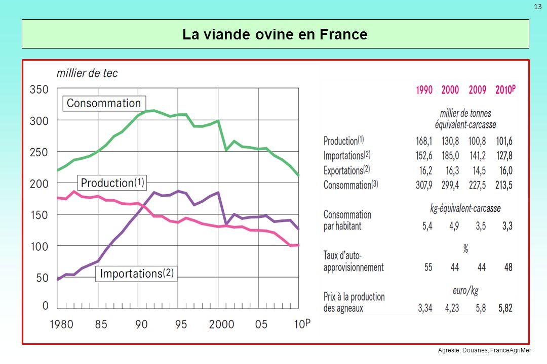 La viande ovine en France