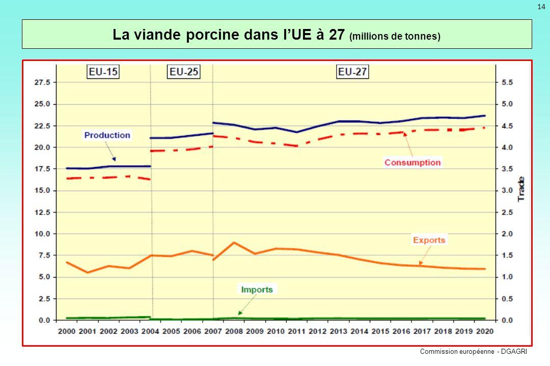 La viande porcine dans l'UE à 27 (millions de tonnes)