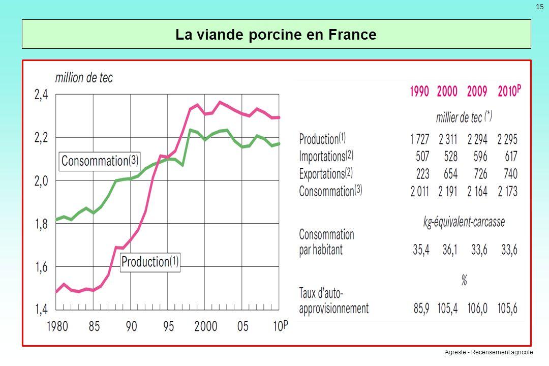 La viande porcine en France