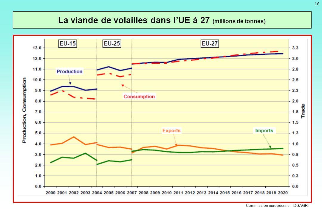 La viande de volailles dans l'UE à 27 (millions de tonnes)