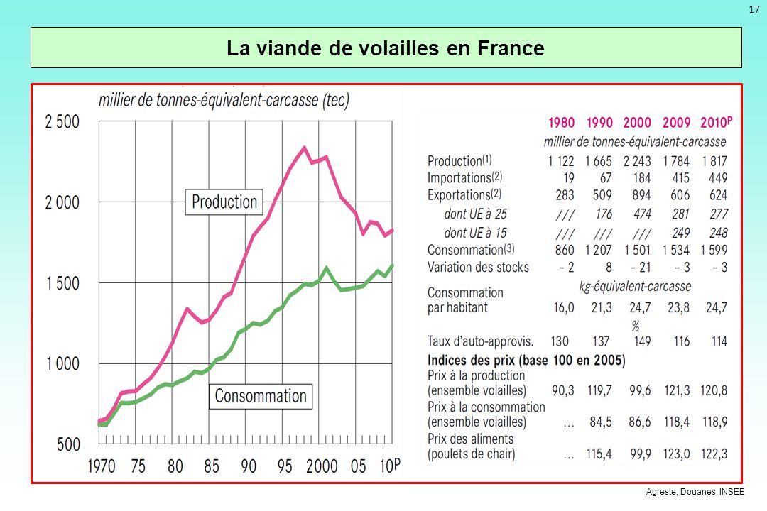 La viande de volailles en France
