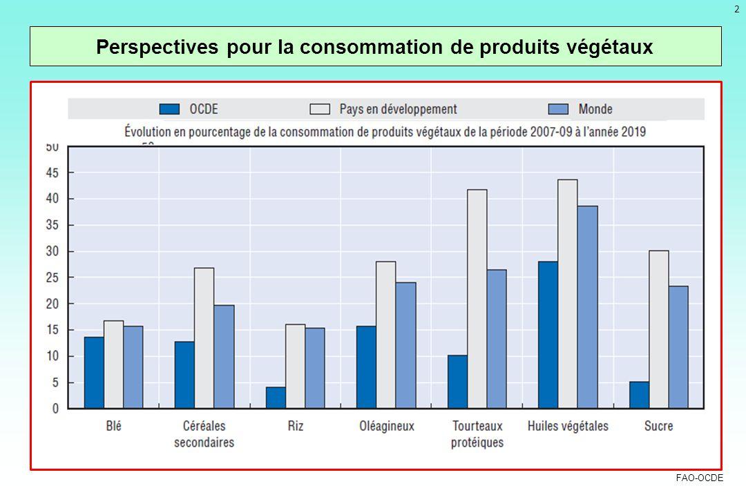 Perspectives pour la consommation de produits végétaux