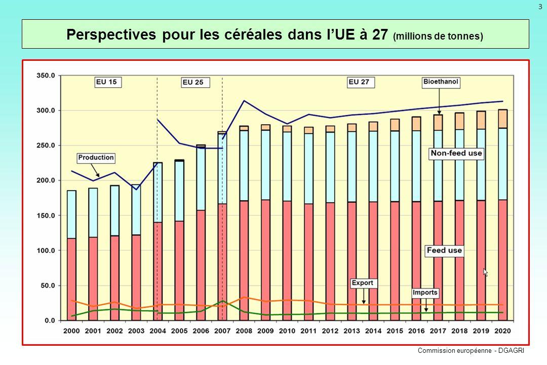 Perspectives pour les céréales dans l'UE à 27 (millions de tonnes)
