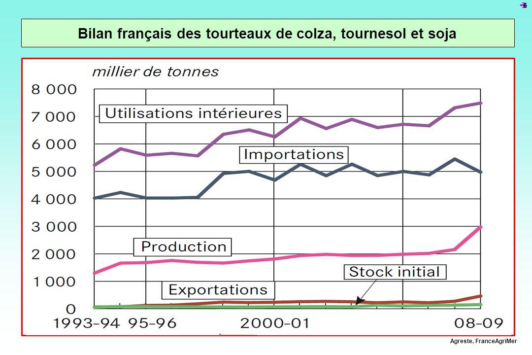 Bilan français des tourteaux de colza, tournesol et soja