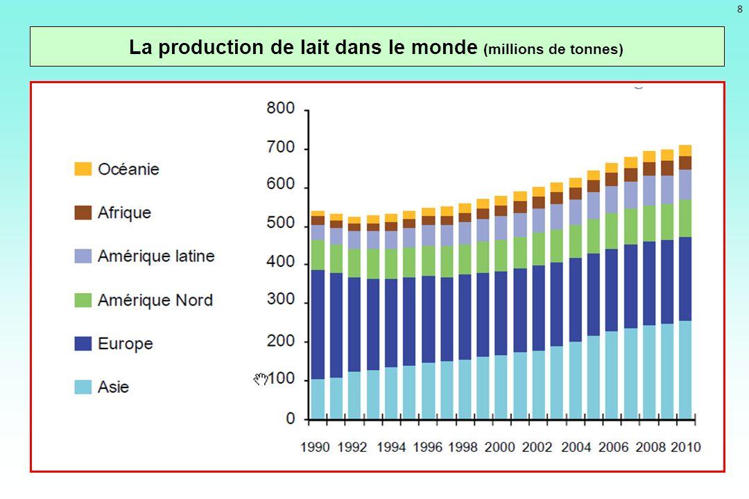 La production de lait dans le monde (millions de tonnes)