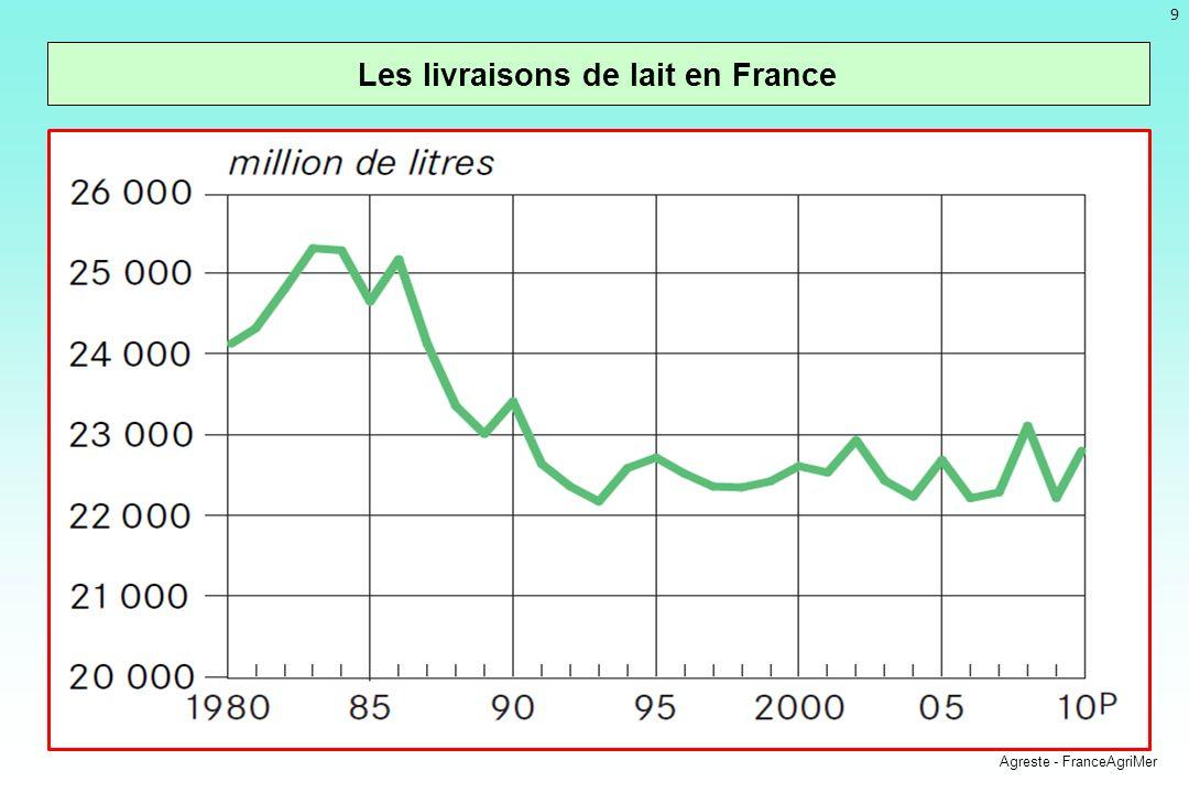 Les livraisons de lait en France