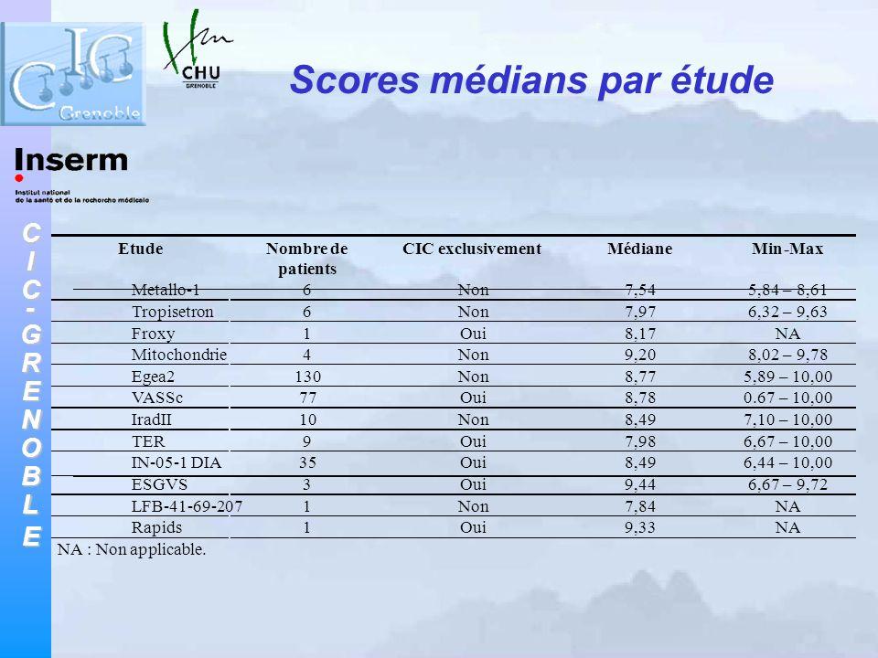 Scores médians par étude