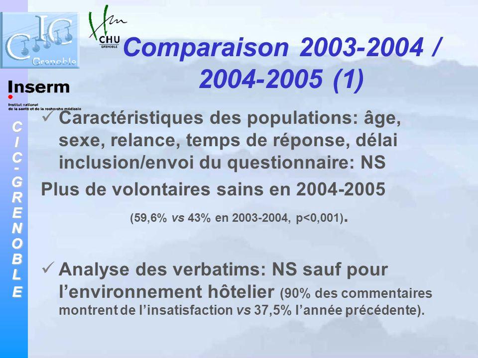 Comparaison 2003-2004 / 2004-2005 (1)
