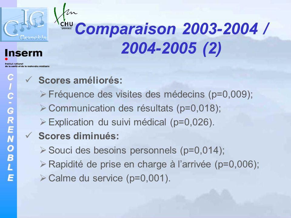 Comparaison 2003-2004 / 2004-2005 (2) Scores améliorés:
