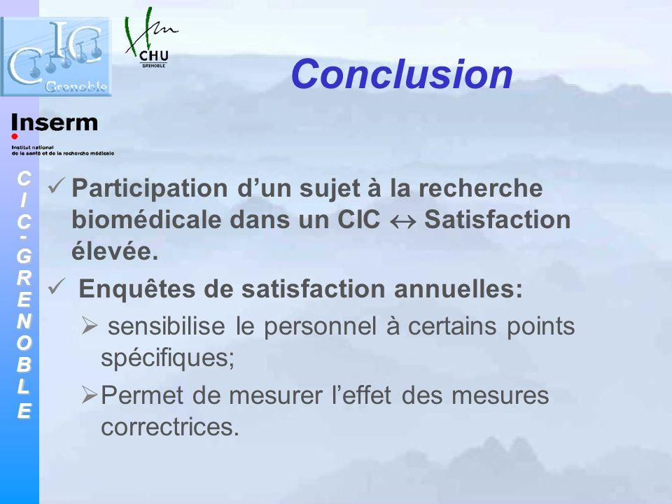 Conclusion Participation d'un sujet à la recherche biomédicale dans un CIC  Satisfaction élevée. Enquêtes de satisfaction annuelles: