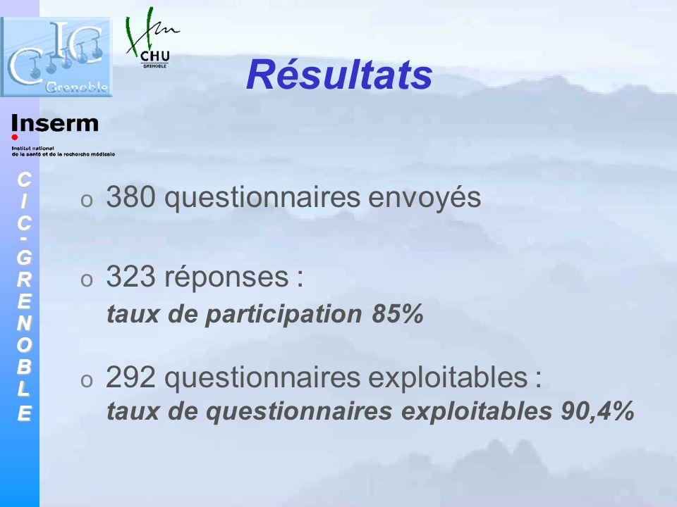 Résultats 380 questionnaires envoyés 323 réponses :