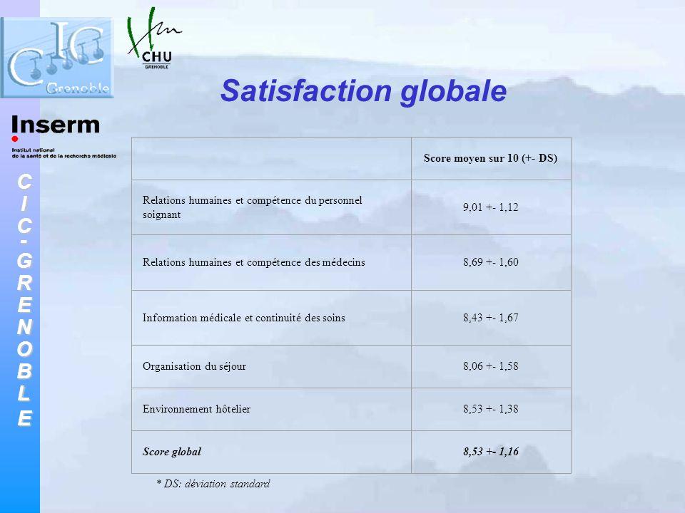 Satisfaction globale Score moyen sur 10 (+- DS)