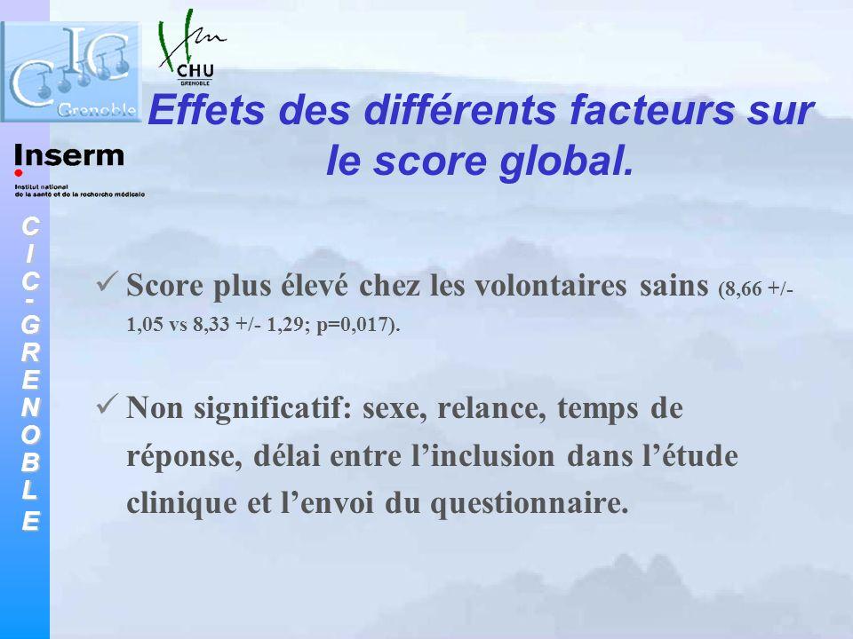 Effets des différents facteurs sur le score global.