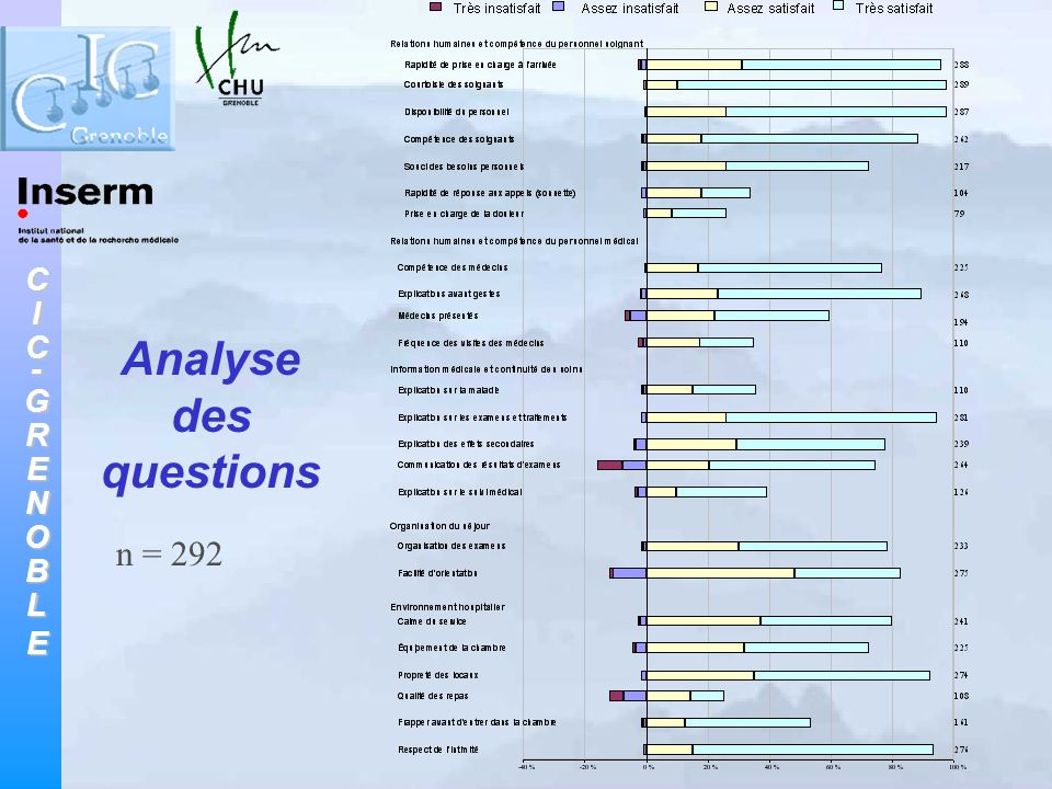 Analyse des questions n = 292