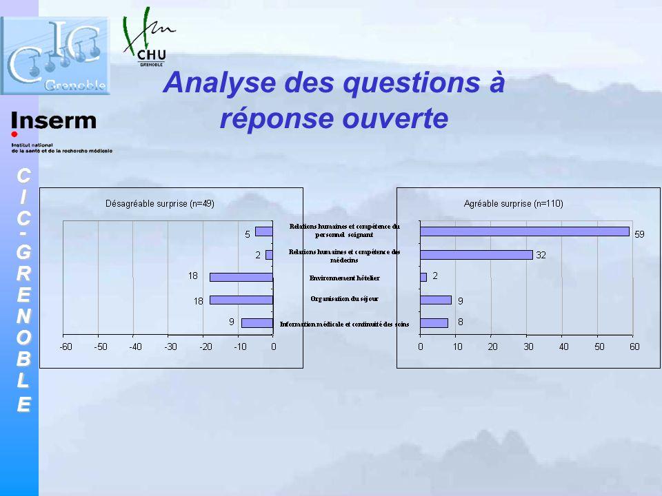 Analyse des questions à réponse ouverte